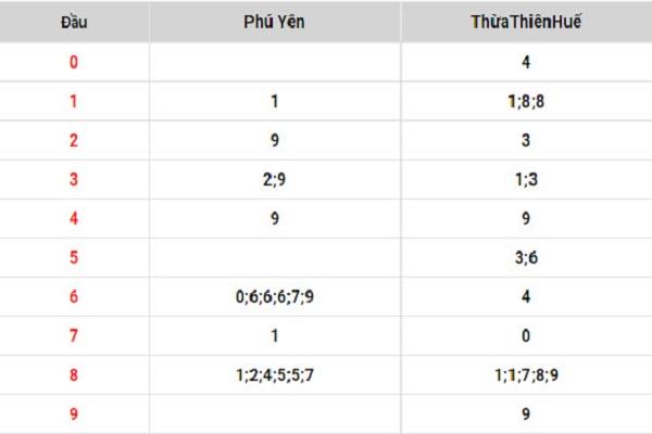 Dự đoán kết quả XSMT ngày 15/07