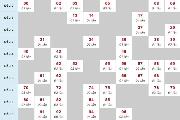 + Thống kê tần suất loto Miền Bắc xuất hiện trong 1 tháng gần đây: Qua bảng thống kê loto chi tiết ngày về và không về theo từng đợt loto, qua các con số từ 00 – 99 sẽ giúp bạn lựa chọn những con số đẹp và có khả năng sẽ về cao trong ngày hôm nay.