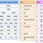 Bảng dự đoán lô tô xổ số miền bắc ngày 21/02