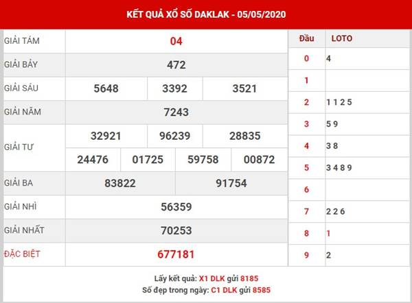 Dự đoán KQSX Daklak thứ 3 ngày 12-05-2020