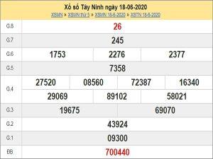 Dự đoán xổ số Tây Ninh 25-06-2020 chính xác hôm nay