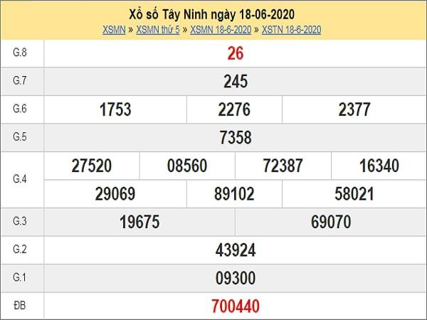 Dự đoán xổ số Tây Ninh 25-06-2020