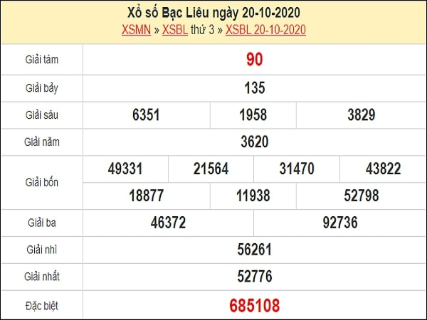 Dự đoán xổ số Bạc Liêu 27-10-2020