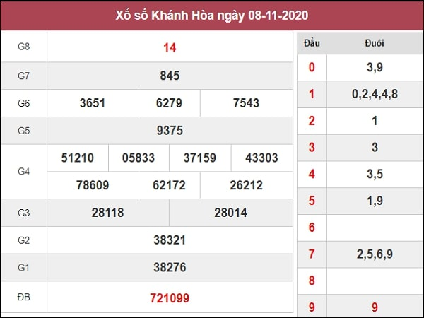 Dự đoán xổ sô Khánh Hòa 11-11-2020