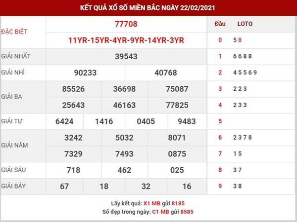 Dự đoán kết quả SXMB thứ 3 ngày 23/2/2021