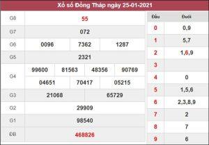 Dự đoán XSDT 1/2/2021 chốt cầu lô số đẹp Đồng Tháp thứ 2