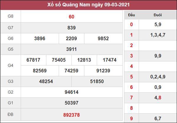 Dự đoán XSQNM 16/3/2021 thứ 3 xác suất lô về cao nhất