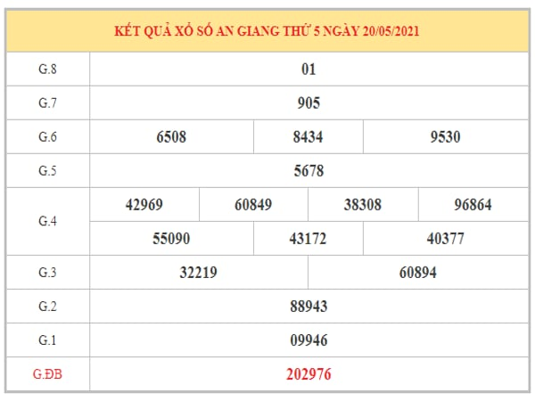 Dự đoán XSAG ngày 27/5/2021 dựa trên kết quả kì trước