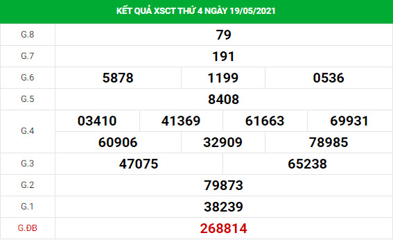 Dự đoán xổ số Cần Thơ 26/5/2021 hôm nay thứ 4 chính xác