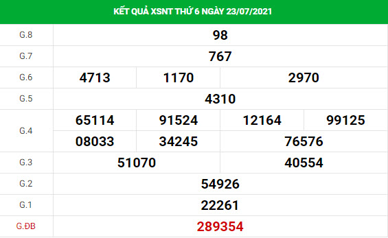 Dự đoán xổ số Ninh Thuận 30/7/2021 hôm nay thứ 6