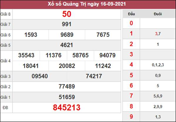 Dự đoán XSQT 23/9/2021 chốt số đẹp giờ hoàng đạo